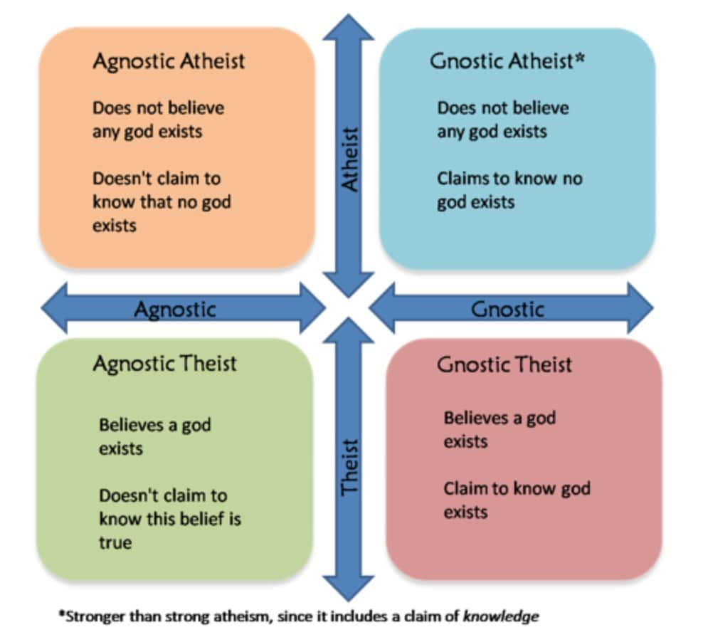colloquial definitions of agnostic atheist