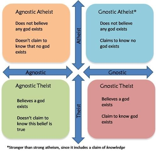 And another way that atheism is defined...