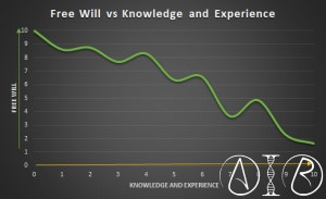 Free Will Scale